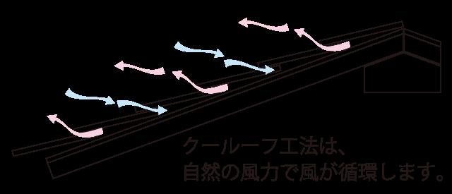 クールーフ工法