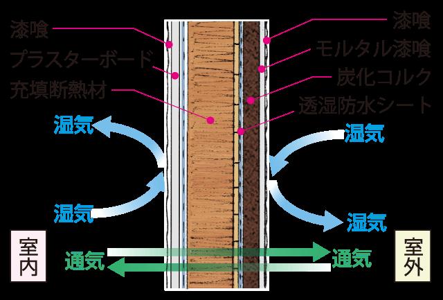 湿気がこもらないバンドールの壁構造