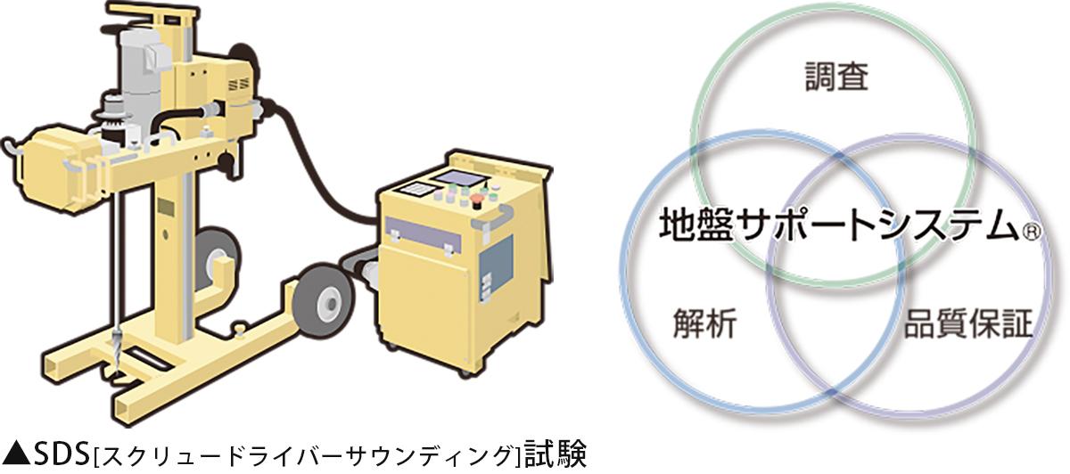 SDS試験・地盤サポートシステム